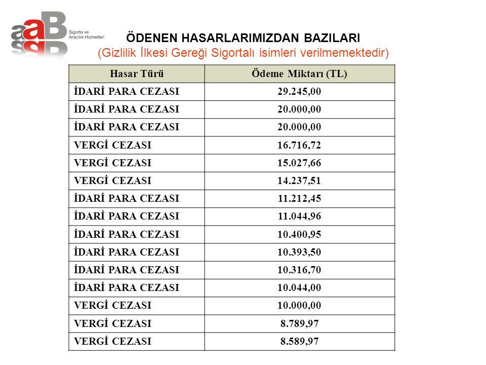 ÖDENEN HASARLARIMIZDAN BAZILARI (Gizlilik İlkesi Gereği Sigortalı isimleri verilmemektedir) Hasar TürüÖdeme Miktarı (TL) İDARİ PARA CEZASI29.245,00 İD