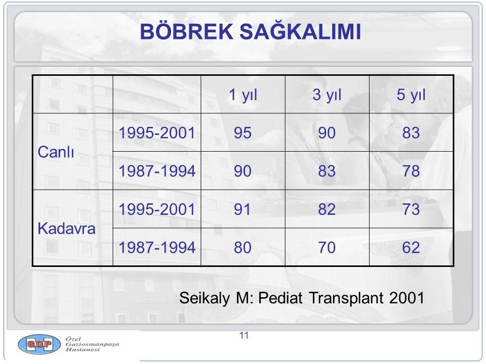 11 BÖBREK SAĞKALIMI 1 yıl3 yıl5 yıl Canlı 1995-2001959083 1987-1994908378 Kadavra 1995-2001918273 1987-1994807062 Seikaly M: Pediat Transplant 2001