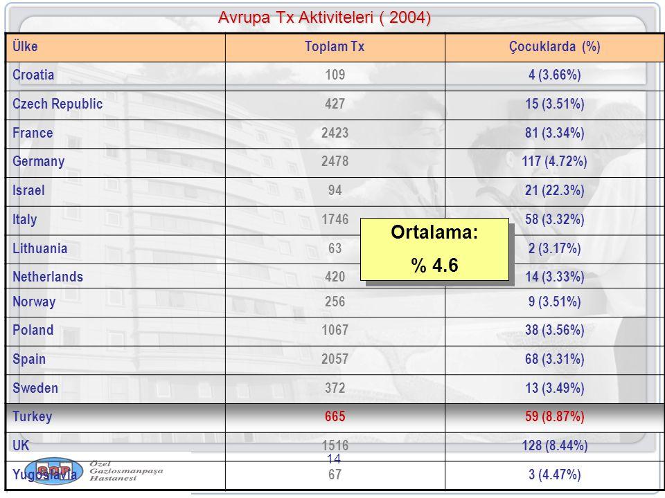 14 Avrupa Tx Aktiviteleri ( 2004) ÜlkeToplam TxÇocuklarda (%) Croatia1094 (3.66%) Czech Republic42715 (3.51%) France242381 (3.34%) Germany2478117 (4.72%) Israel9421 (22.3%) Italy174658 (3.32%) Lithuania632 (3.17%) Netherlands42014 (3.33%) Norway2569 (3.51%) Poland106738 (3.56%) Spain205768 (3.31%) Sweden37213 (3.49%) Turkey66559 (8.87%) UK1516128 (8.44%) Yugoslavia673 (4.47%) Ortalama: % 4.6 Ortalama: % 4.6
