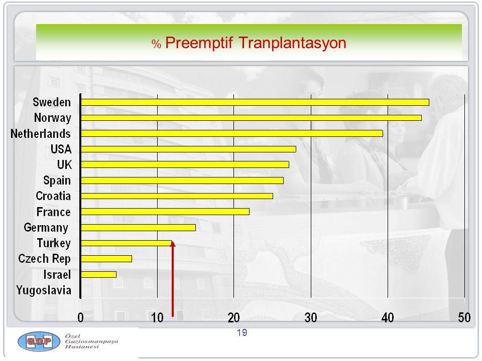 19 % Preemptif Tranplantasyon