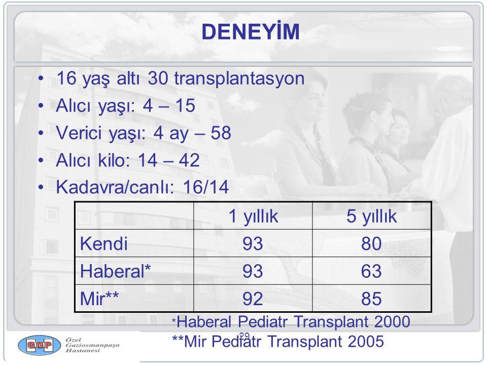 29 DENEYİM •16 yaş altı 30 transplantasyon •Alıcı yaşı: 4 – 15 •Verici yaşı: 4 ay – 58 •Alıcı kilo: 14 – 42 •Kadavra/canlı: 16/14 1 yıllık5 yıllık Kendi9380 Haberal*9363 Mir**9285 * Haberal Pediatr Transplant 2000 **Mir Pediatr Transplant 2005