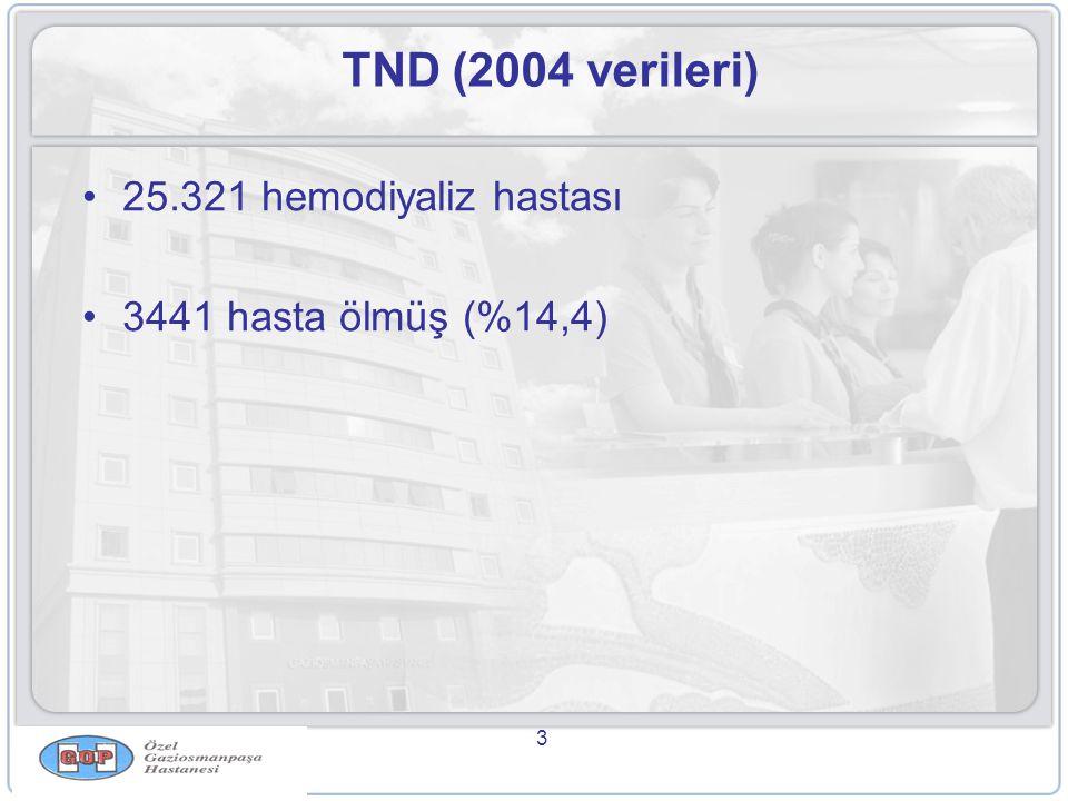 3 TND (2004 verileri) •25.321 hemodiyaliz hastası •3441 hasta ölmüş (%14,4)