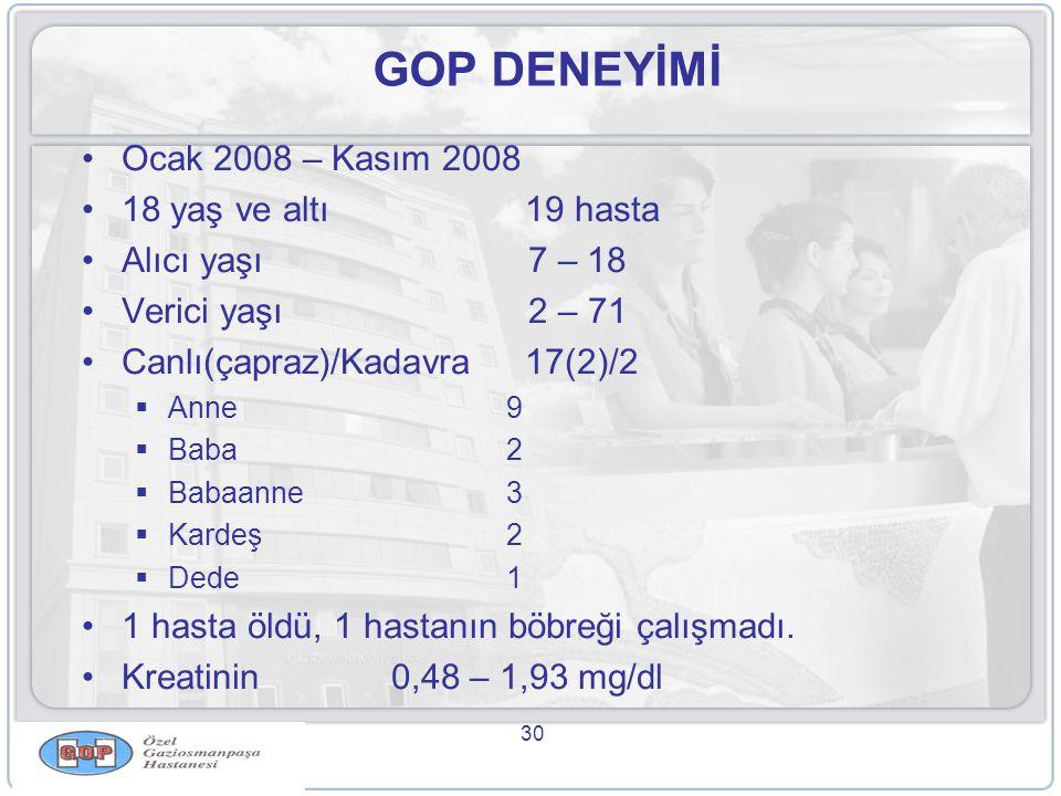 30 GOP DENEYİMİ •Ocak 2008 – Kasım 2008 •18 yaş ve altı 19 hasta •Alıcı yaşı 7 – 18 •Verici yaşı 2 – 71 •Canlı(çapraz)/Kadavra 17(2)/2  Anne9  Baba2  Babaanne3  Kardeş2  Dede1 •1 hasta öldü, 1 hastanın böbreği çalışmadı.