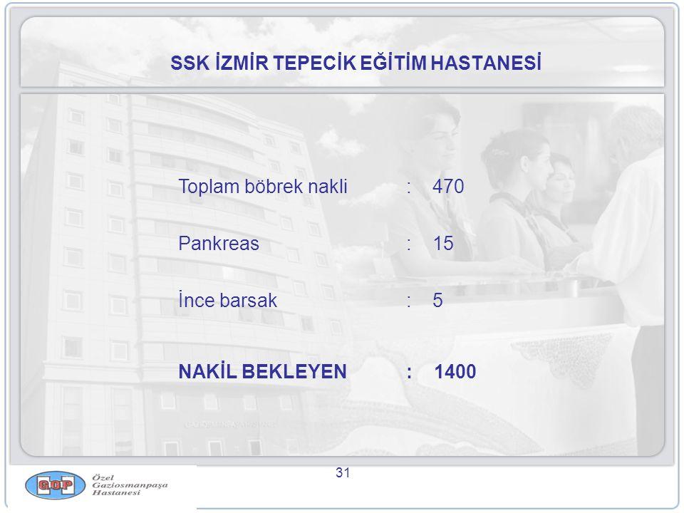 31 SSK İZMİR TEPECİK EĞİTİM HASTANESİ Toplam böbrek nakli: 470 Pankreas: 15 İnce barsak: 5 NAKİL BEKLEYEN: 1400