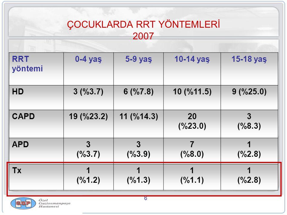 6 ÇOCUKLARDA RRT YÖNTEMLERİ 2007 RRT yöntemi 0-4 yaş5-9 yaş10-14 yaş15-18 yaş HD3 (%3.7)6 (%7.8)10 (%11.5)9 (%25.0) CAPD19 (%23.2)11 (%14.3)20 (%23.0) 3 (%8.3) APD3 (%3.7) 3 (%3.9) 7 (%8.0) 1 (%2.8) Tx1 (%1.2) 1 (%1.3) 1 (%1.1) 1 (%2.8)