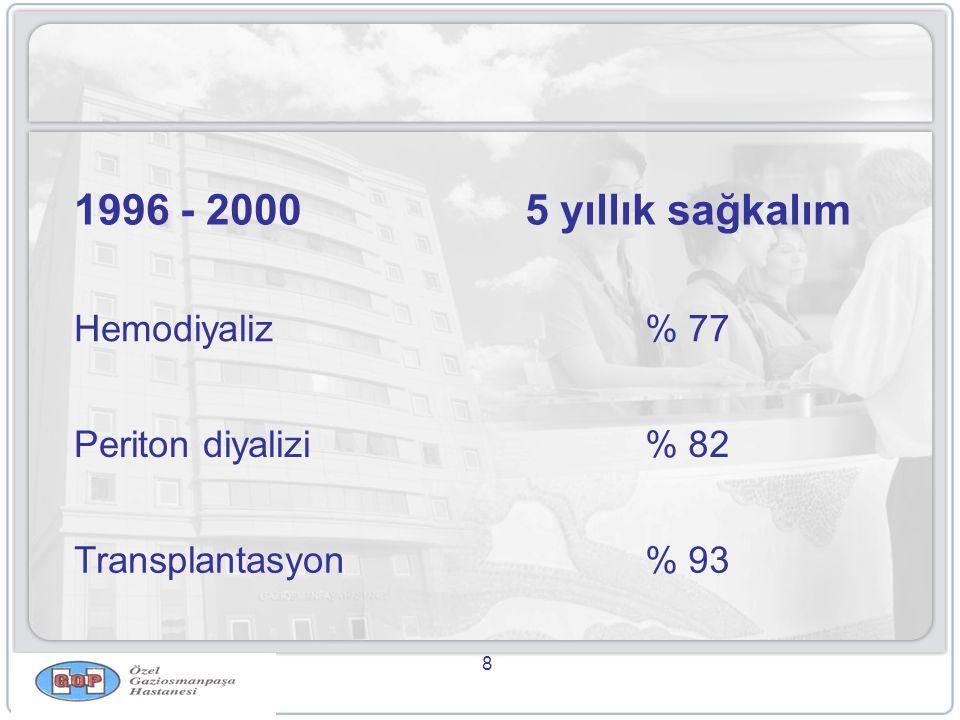 8 1996 - 20005 yıllık sağkalım Hemodiyaliz% 77 Periton diyalizi% 82 Transplantasyon% 93