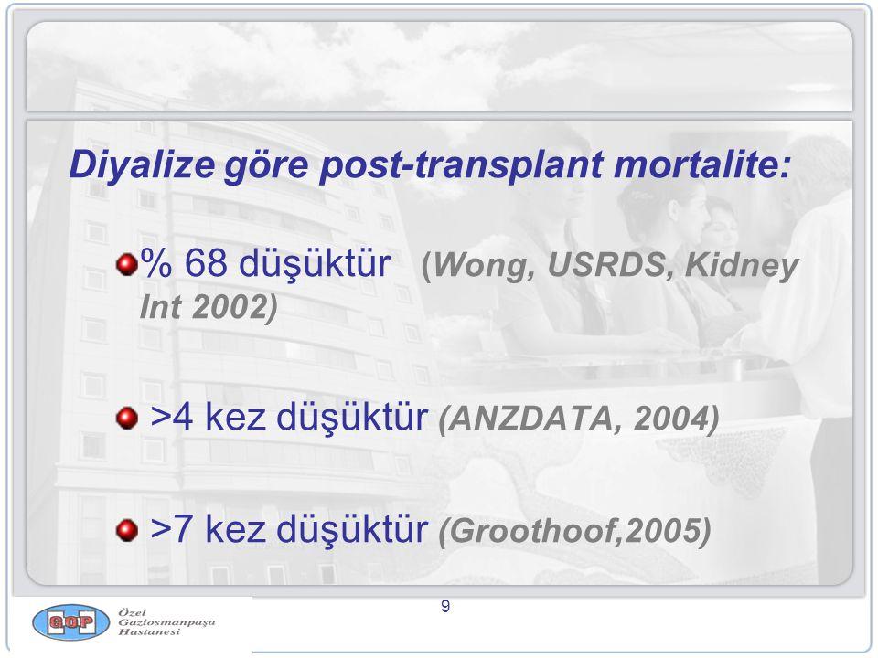9 Diyalize göre post-transplant mortalite: % 68 düşüktür (Wong, USRDS, Kidney Int 2002) >4 kez düşüktür (ANZDATA, 2004) >7 kez düşüktür (Groothoof,2005)