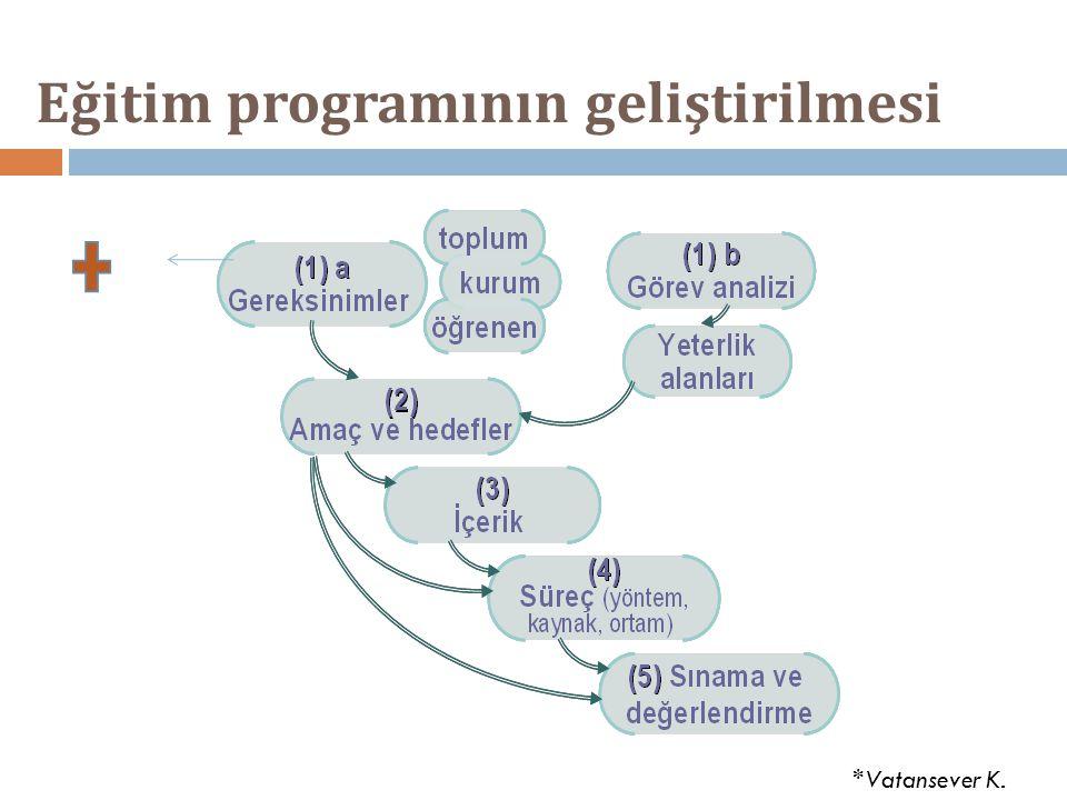 Eğitim programının geliştirilmesi *Vatansever K.