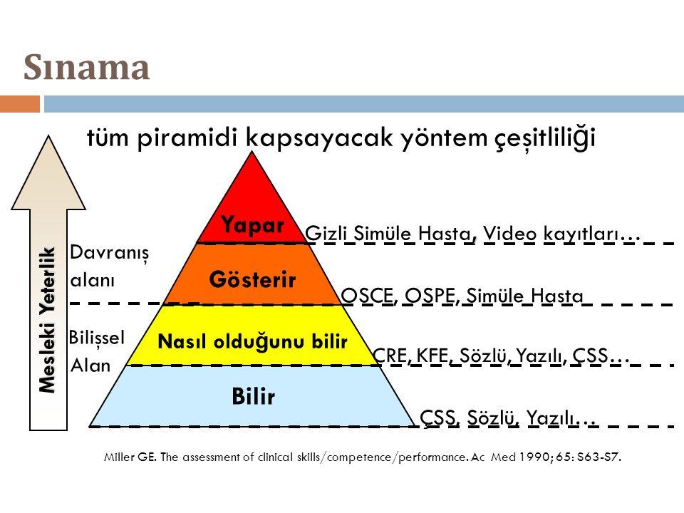 Sınama tüm piramidi kapsayacak yöntem çeşitlili ğ i Miller GE. The assessment of clinical skills/competence/performance. Ac Med 1990; 65: S63-S7. Bili