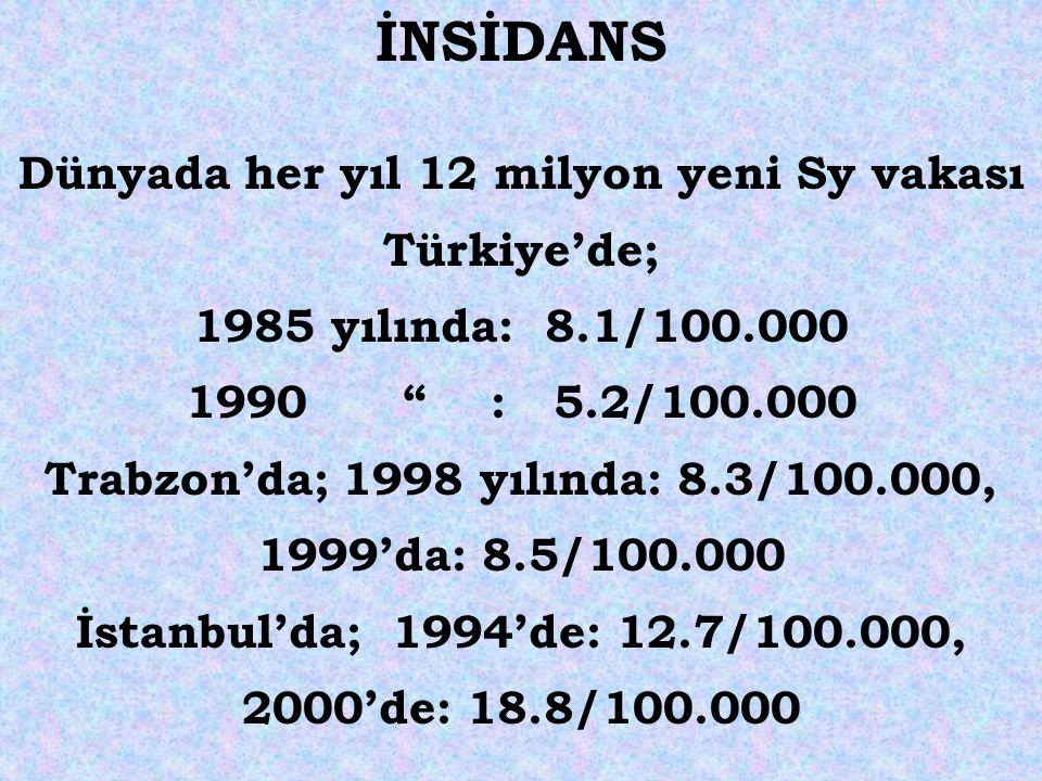 """İNSİDANS Dünyada her yıl 12 milyon yeni Sy vakası Türkiye'de; 1985 yılında: 8.1/100.000 1990 """" : 5.2/100.000 Trabzon'da; 1998 yılında: 8.3/100.000, 19"""