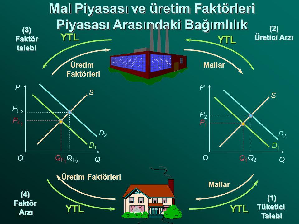 Q1Q1 P1P1 QF2QF2 PF2PF2 Q2Q2 P2P2 PF1PF1 QF1QF1 D2D2 D2D2 P Q P QYTL YTL YTLYTL Üretim Faktörleri Mallar Üretim Faktörleri S S D1D1 D1D1 (1) Tüketici Talebi (1) Tüketici Talebi (4) Faktör Arzı (4) Faktör Arzı (3) Faktör talebi (3) Faktör talebi (2) Üretici Arzı (2) Üretici Arzı O O
