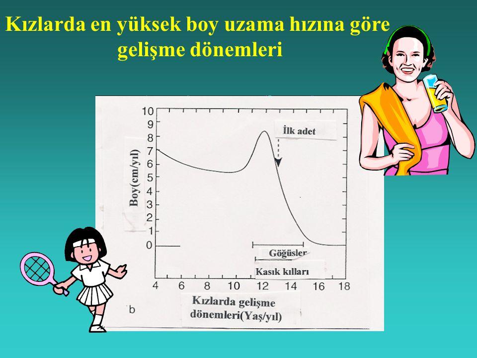 Kızlarda en yüksek boy uzama hızına göre gelişme dönemleri