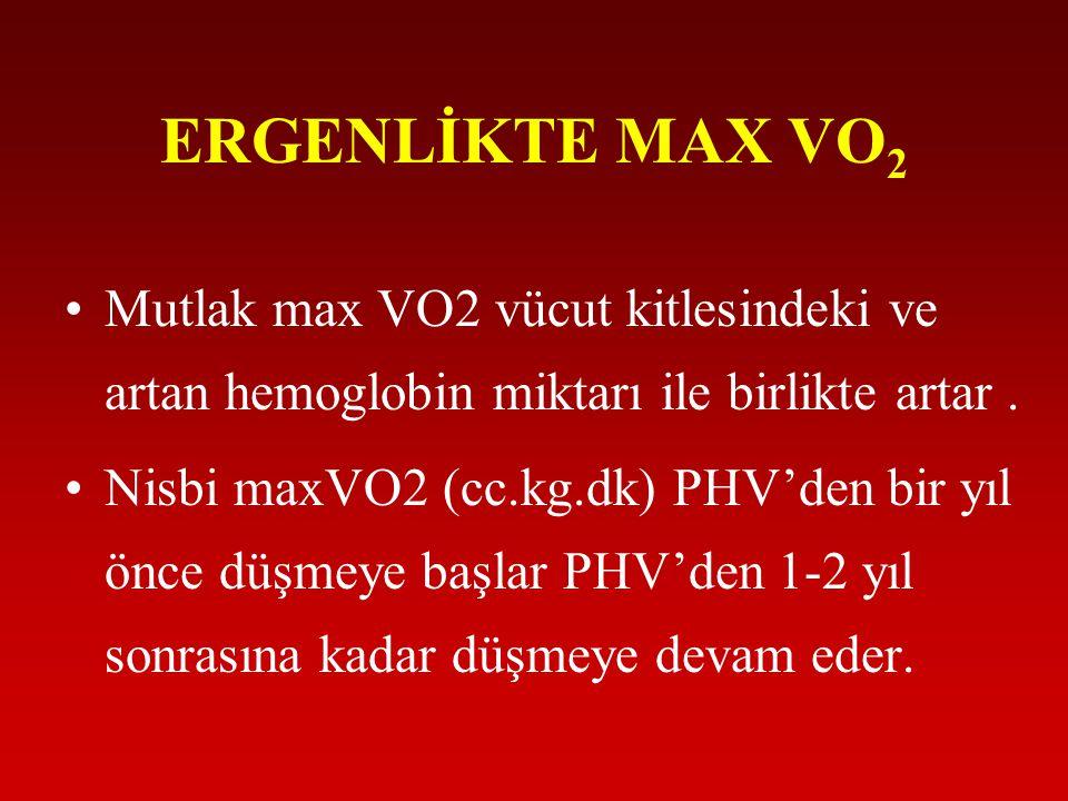 ERGENLİKTE MAX VO 2 •Mutlak max VO2 vücut kitlesindeki ve artan hemoglobin miktarı ile birlikte artar. •Nisbi maxVO2 (cc.kg.dk) PHV'den bir yıl önce d