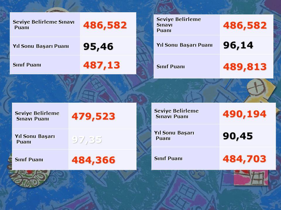 Seviye Belirleme Sınavı Puanı Puanı486,582 Yıl Sonu Başarı Puanı 95,46 Sınıf Puanı 487,13 Seviye Belirleme SınavıPuanı486,582 Yıl Sonu Başarı Puanı 96,14 Sınıf Puanı 489,813 Seviye Belirleme Sınavı Puanı Sınavı Puanı479,523 Yıl Sonu Başarı Puanı Puanı97,35 Sınıf Puanı 484,366 Seviye Belirleme Sınavı Puanı Sınavı Puanı490,194 Yıl Sonu Başarı Puanı Puanı90,45 Sınıf Puanı 484,703
