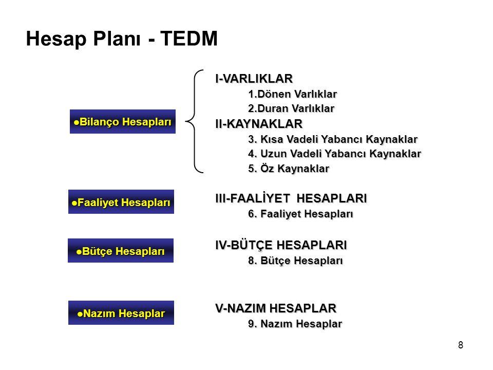 8 Hesap Planı - TEDM I-VARLIKLAR 1.Dönen Varlıklar 2.Duran Varlıklar II-KAYNAKLAR 3.