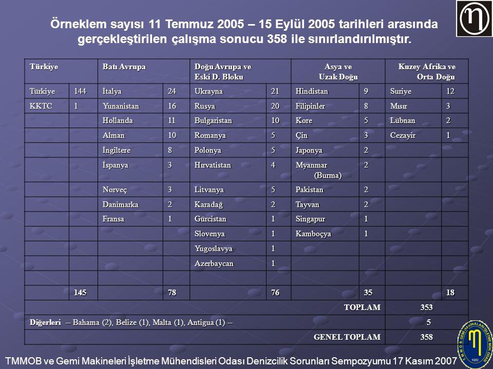 TMMOB ve Gemi Makineleri İşletme Mühendisleri Odası Denizcilik Sorunları Sempozyumu 17 Kasım 2007 Örneklem sayısı 11 Temmuz 2005 – 15 Eylül 2005 tarih