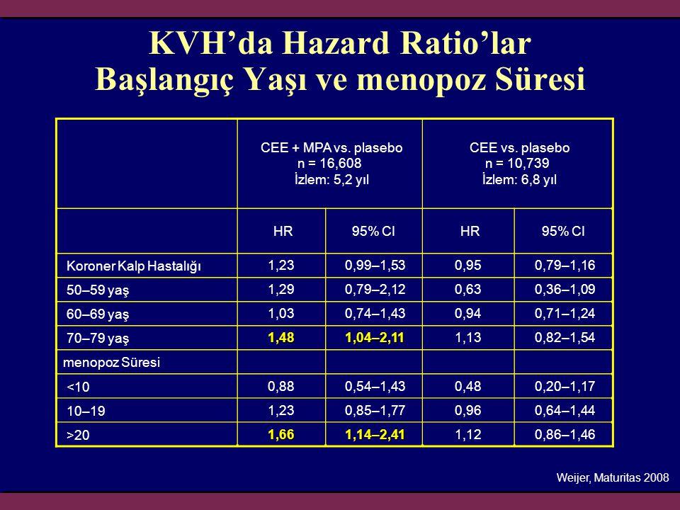 KVH'da Hazard Ratio'lar Başlangıç Yaşı ve menopoz Süresi CEE + MPA vs. plasebo n = 16,608 İzlem: 5,2 yıl CEE vs. plasebo n = 10,739 İzlem: 6,8 yıl HR9