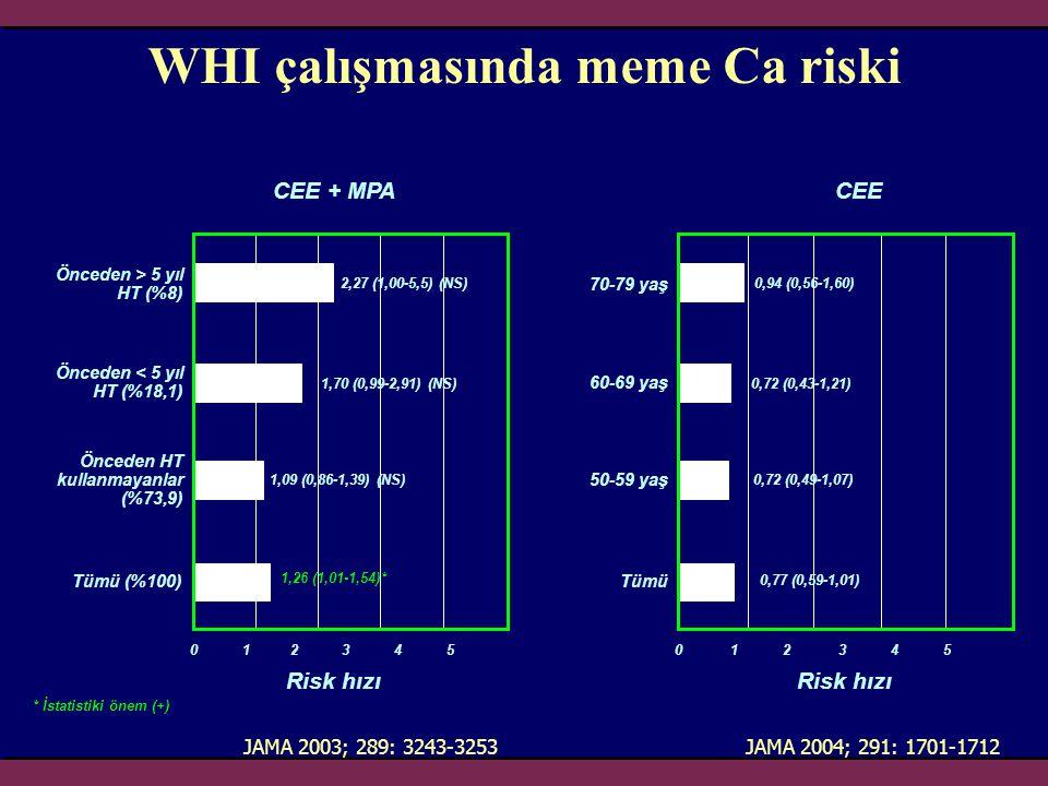 WHI çalışmasında meme Ca riski JAMA 2004; 291: 1701-1712 Risk hızı Önceden > 5 yıl HT (%8) 1,09 (0,86-1,39) (NS) 1,26 (1,01-1,54)* 0 1 2 3 4 5 1,70 (0