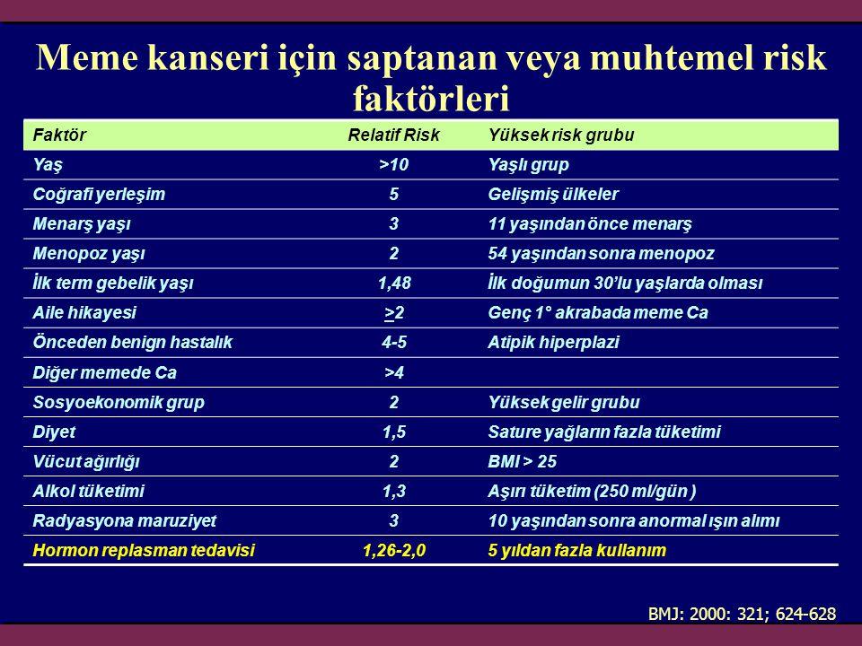 Meme kanseri için saptanan veya muhtemel risk faktörleri BMJ: 2000: 321; 624-628 FaktörRelatif RiskYüksek risk grubu Yaş>10Yaşlı grup Coğrafi yerleşim