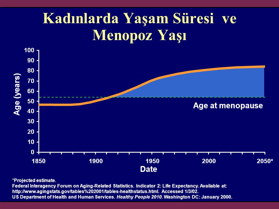 Age (years) Date Kadınlarda Yaşam Süresi ve Menopoz Yaşı *Projected estimate. Federal Interagency Forum on Aging-Related Statistics. Indicator 2: Life