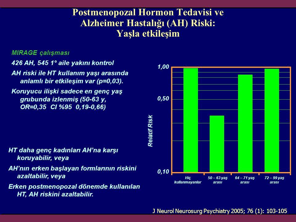 Postmenopozal Hormon Tedavisi ve Alzheimer Hastalığı (AH) Riski: Yaşla etkileşim MIRAGE çalışması 426 AH, 545 1° aile yakını kontrol AH riski ile HT k