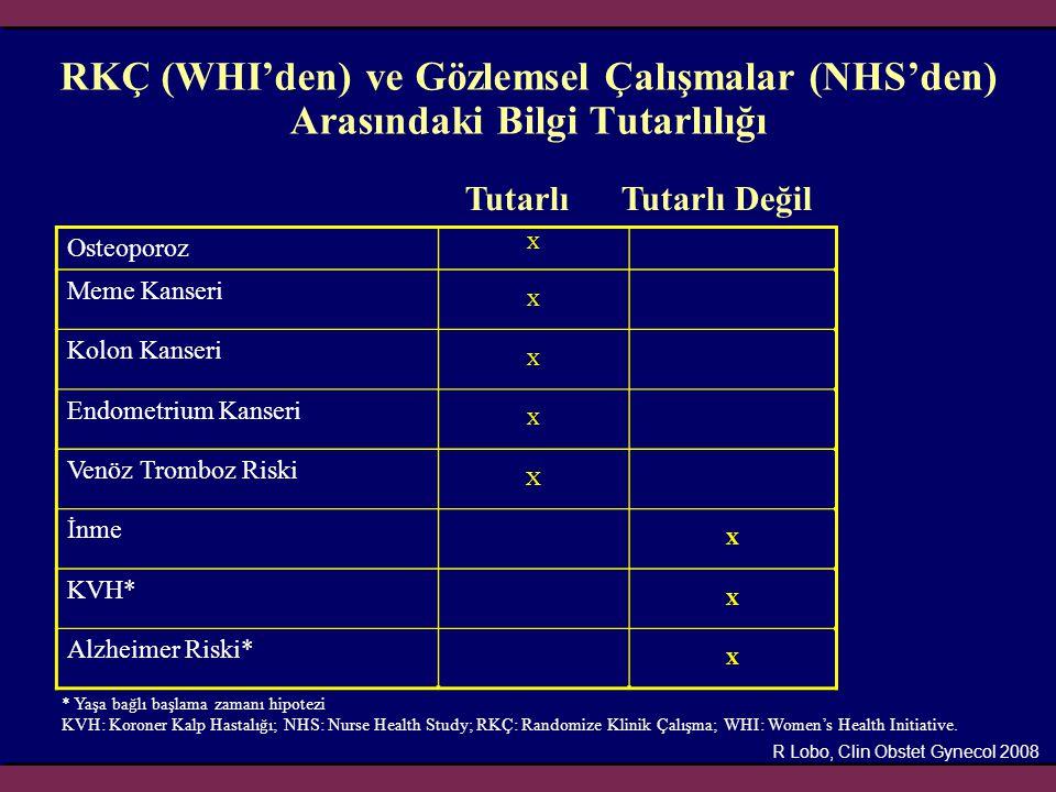 RKÇ (WHI'den) ve Gözlemsel Çalışmalar (NHS'den) Arasındaki Bilgi Tutarlılığı Tutarlı Tutarlı Değil Osteoporoz X Meme Kanseri X Kolon Kanseri X Endomet