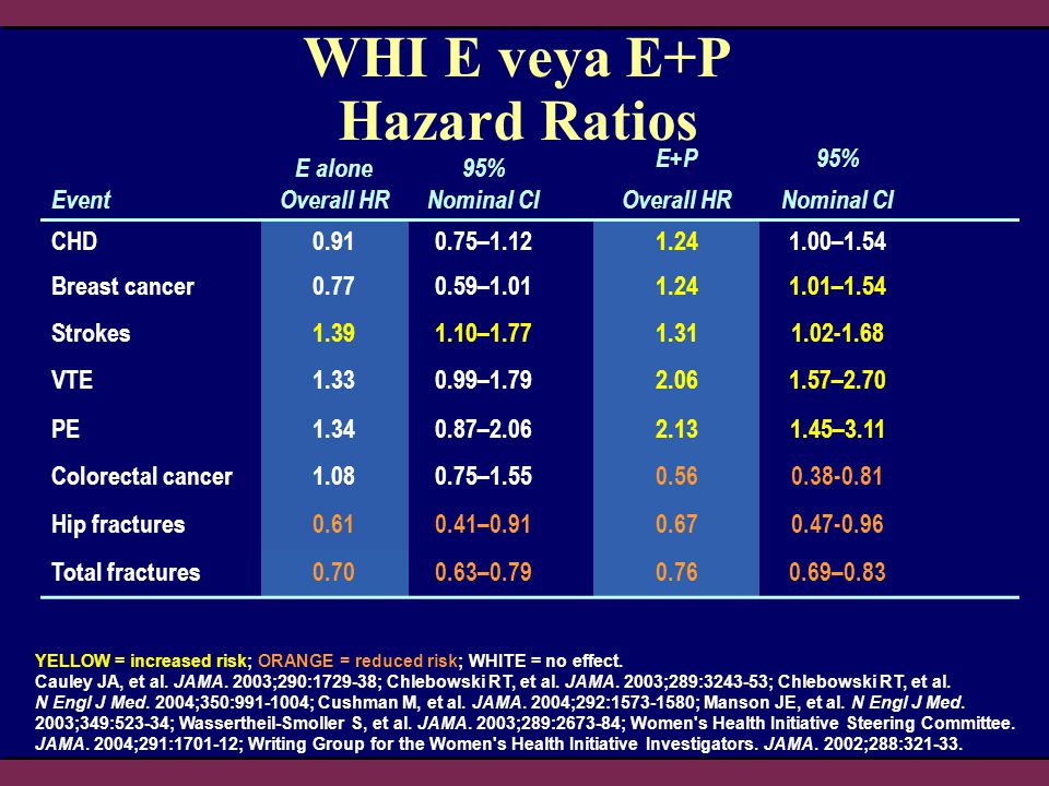 YELLOW = increased risk; ORANGE = reduced risk; WHITE = no effect. Cauley JA, et al. JAMA. 2003;290:1729-38; Chlebowski RT, et al. JAMA. 2003;289:3243