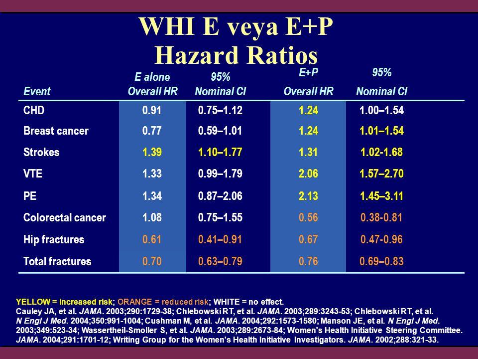 Estrojen + Progestin Tedavisi ve Venöz Tromboz Riski WHI Çalışması JAMA 2004; 292: 1573-1580 Risk hızı Yaş 70-79 EP 70-79 Plasebo 60-69 Plasebo 60-69 EP 50-59 Plasebo 50-59 EP 7,46 3,37 4,28 2,31 2,27 1 1 2 4 6 80 1 2 4 6 Risk hızı 5,61 2,87 3,8 1,63 (NS) 1,78 (NS) 1 BMI > 30 EP BMI > 30 Plasebo BMI 25-30 Plasebo BMI 25-30 EP BMI < 25 Plasebo BMI < 25 EP BMI