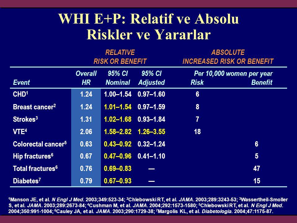 WHI Sonuçları Meydana gelen risk artışı 1.Kardiyovasküler hastalıklar 2.