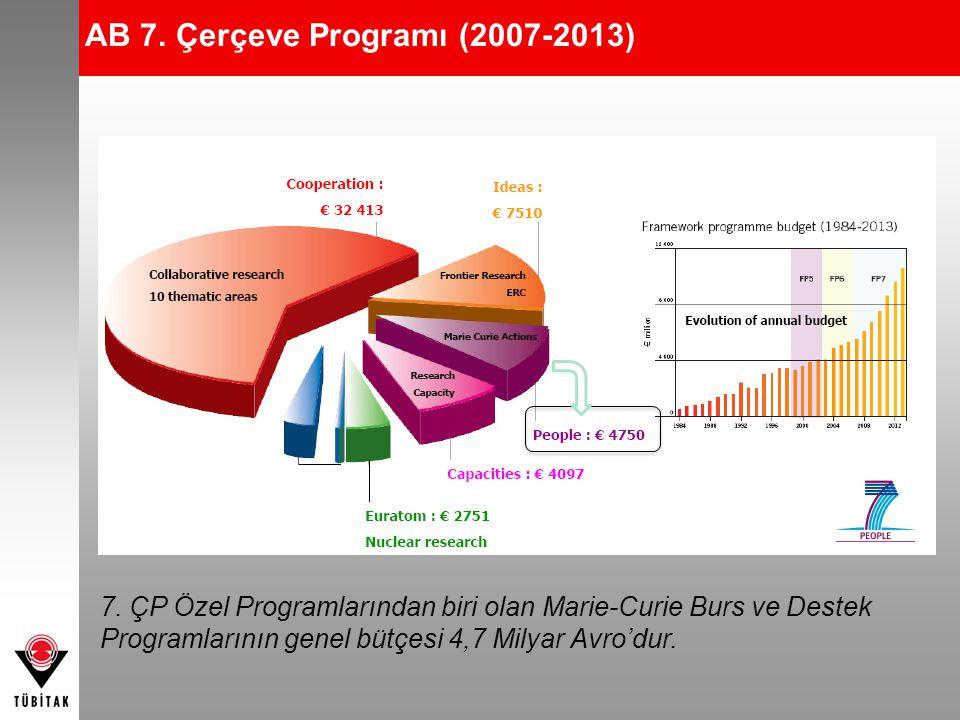 AB 7. Çerçeve Programı (2007-2013) 7. ÇP Özel Programlarından biri olan Marie-Curie Burs ve Destek Programlarının genel bütçesi 4,7 Milyar Avro'dur.