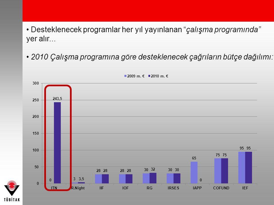 """• Desteklenecek programlar her yıl yayınlanan """"çalışma programında"""" yer alır... • 2010 Çalışma programına göre desteklenecek çağrıların bütçe dağılımı"""