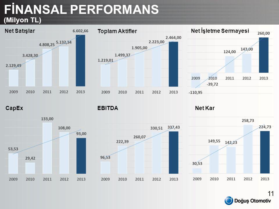 11 FİNANSAL PERFORMANS (Milyon TL) Net Satışlar Toplam Aktifler Net İşletme Sermayesi CapEx EBITDANet Kar