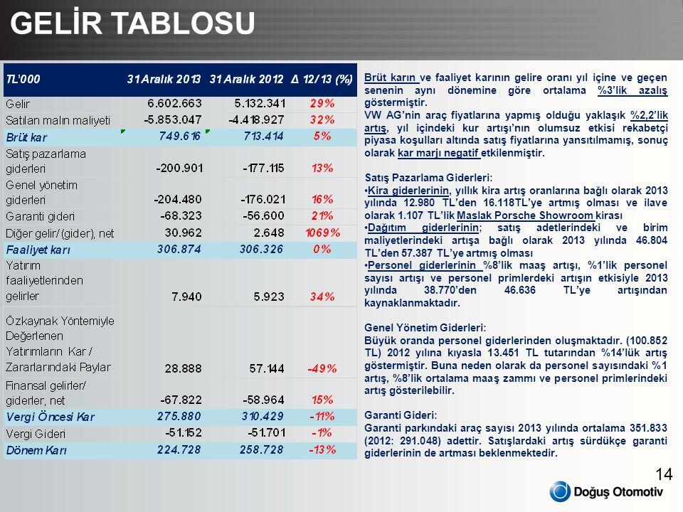 14 GELİR TABLOSU Brüt karın ve faaliyet karının gelire oranı yıl içine ve geçen senenin aynı dönemine göre ortalama %3'lik azalış göstermiştir. VW AG'