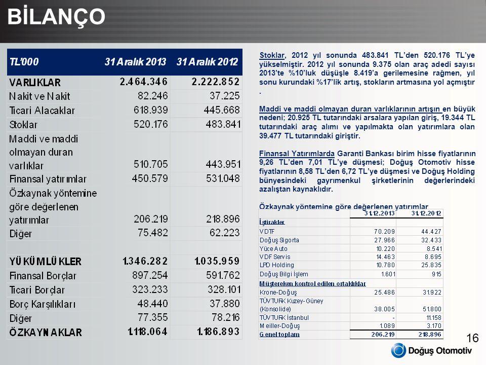 16 BİLANÇO Stoklar, 2012 yıl sonunda 483.841 TL'den 520.176 TL'ye yükselmiştir. 2012 yıl sonunda 9.375 olan araç adedi sayısı 2013'te %10'luk düşüşle