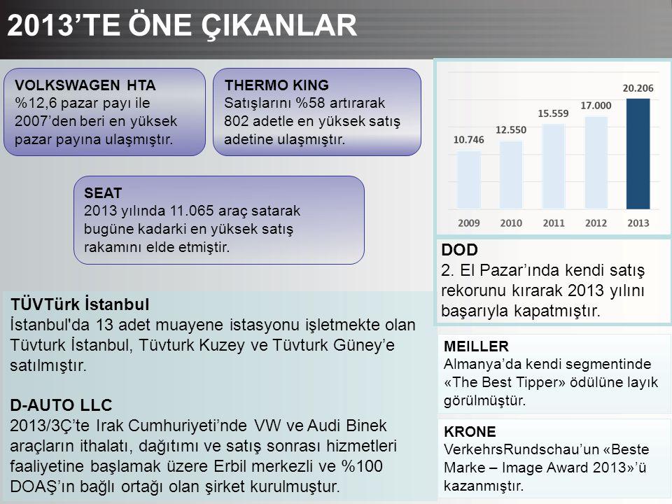 3 2013'TE ÖNE ÇIKANLAR DOD 2. El Pazar'ında kendi satış rekorunu kırarak 2013 yılını başarıyla kapatmıştır. TÜVTürk İstanbul İstanbul'da 13 adet muaye
