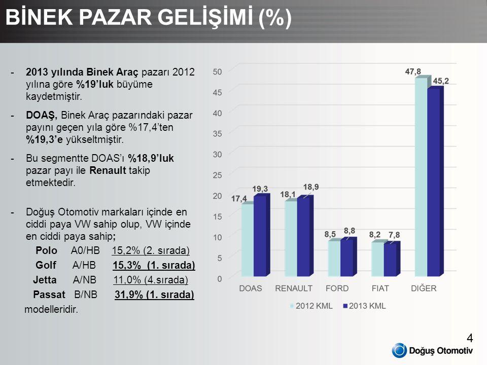 4 -2013 yılında Binek Araç pazarı 2012 yılına göre %19'luk büyüme kaydetmiştir. -DOAŞ, Binek Araç pazarındaki pazar payını geçen yıla göre %17,4'ten %