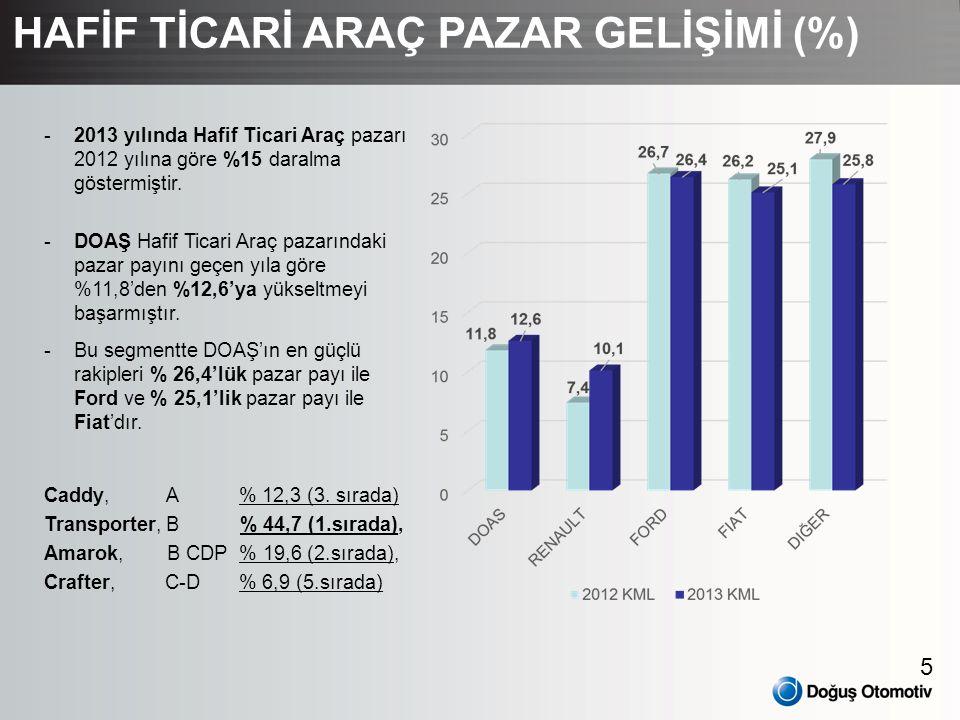 5 HAFİF TİCARİ ARAÇ PAZAR GELİŞİMİ (%) -2013 yılında Hafif Ticari Araç pazarı 2012 yılına göre %15 daralma göstermiştir. -DOAŞ Hafif Ticari Araç pazar