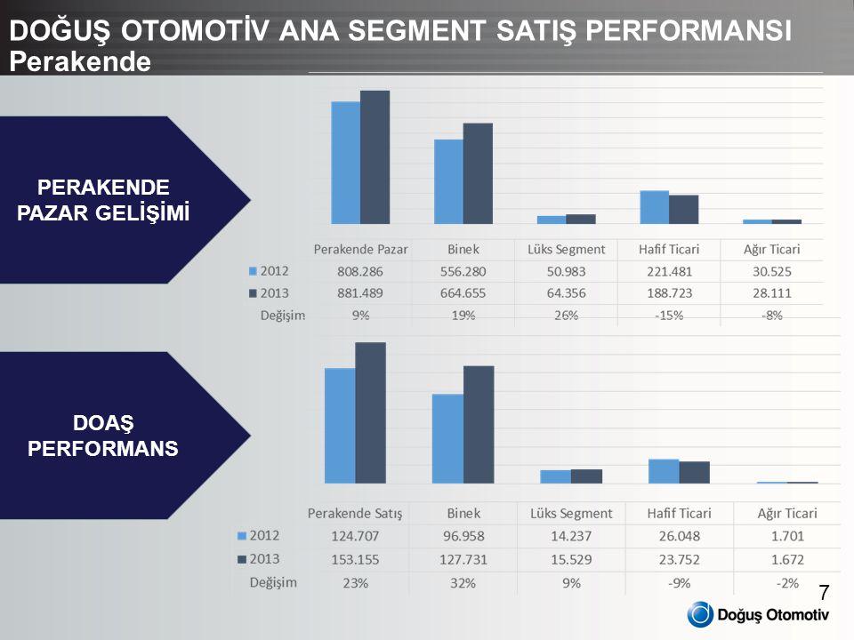 8 REKABET Kümüle binek satışları içerisinde markalarımızdan VW %1,28, Seat %0,62 ve Skoda %0,11 pazar payı artışı kaydetmiştir.