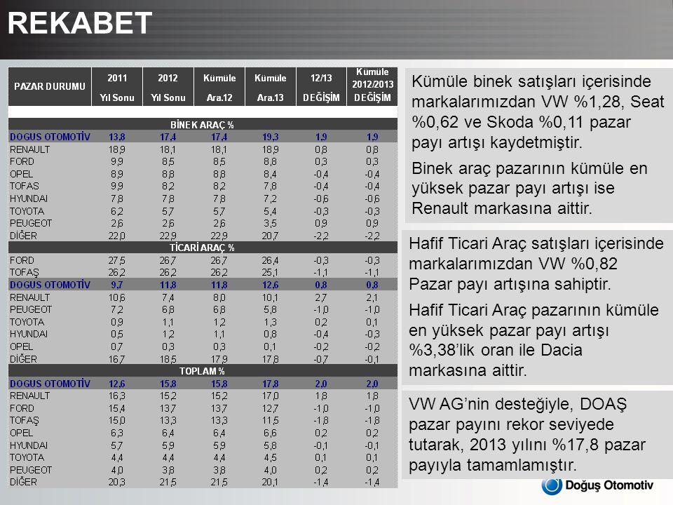 8 REKABET Kümüle binek satışları içerisinde markalarımızdan VW %1,28, Seat %0,62 ve Skoda %0,11 pazar payı artışı kaydetmiştir. Binek araç pazarının k