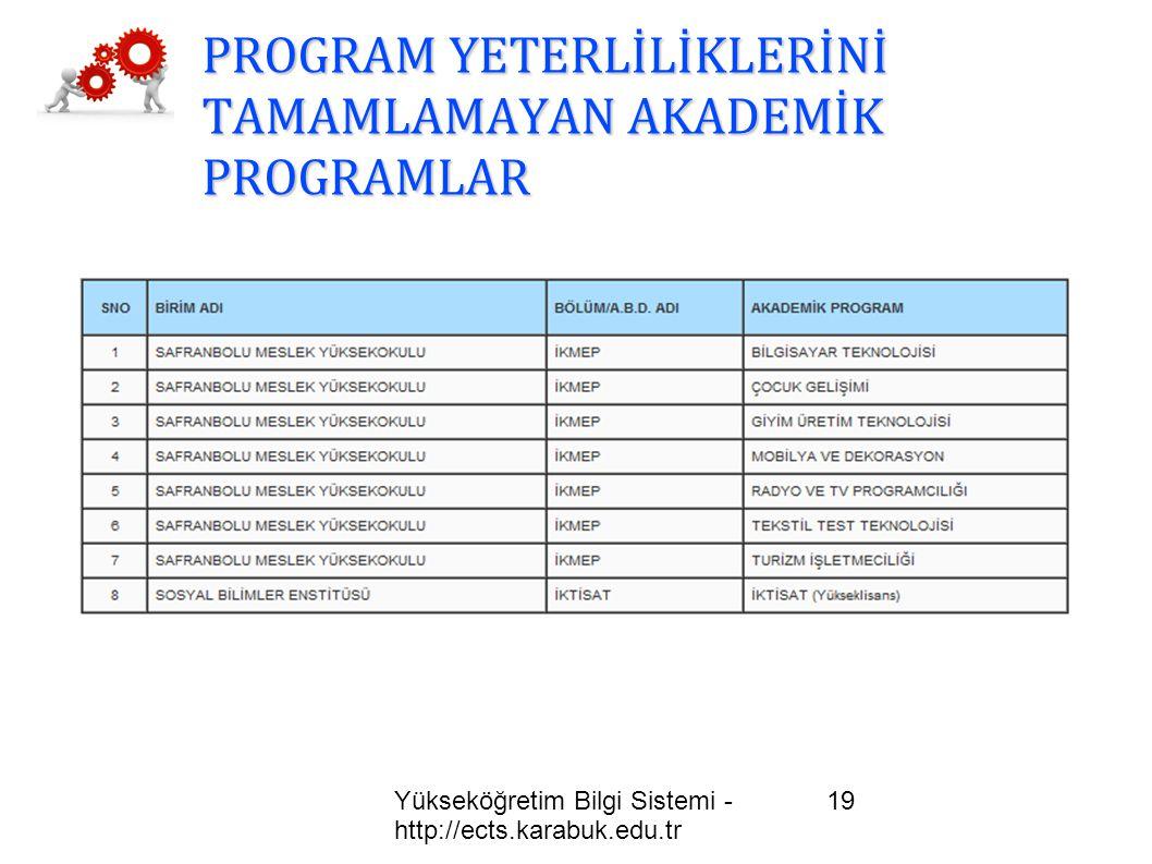 Yükseköğretim Bilgi Sistemi - http://ects.karabuk.edu.tr 19 PROGRAM YETERLİLİKLERİNİ TAMAMLAMAYAN AKADEMİK PROGRAMLAR