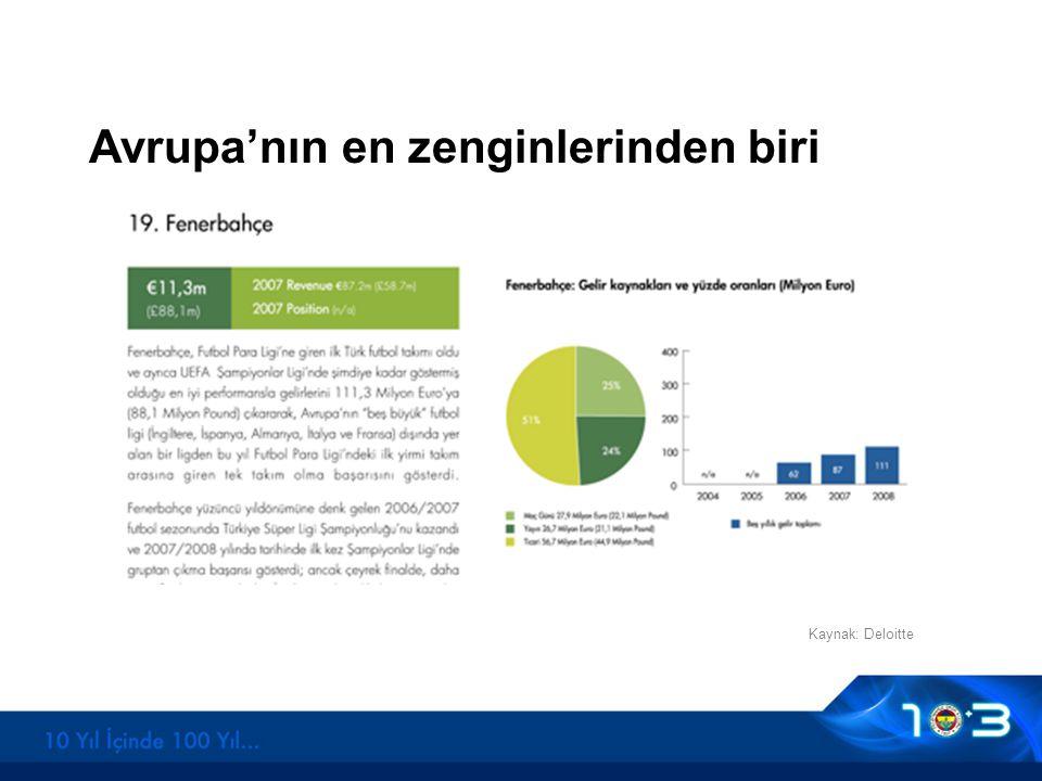 Avrupa'nın en zenginlerinden biri Kaynak: Deloitte
