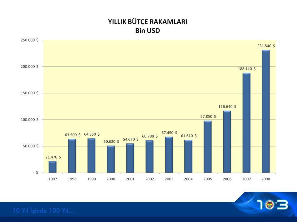 Gelir dağılımları Kulübümüzün gelir dağılım payları, yıllar ilerledikçe sağlıklı ve dengeli bir yapıda artmıştır.