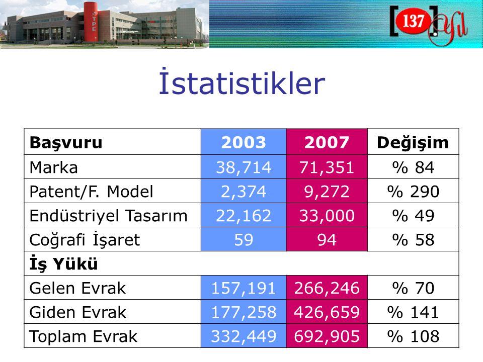 İstatistikler Başvuru20032007Değişim Marka 38,71471,351% 84 Patent/F.