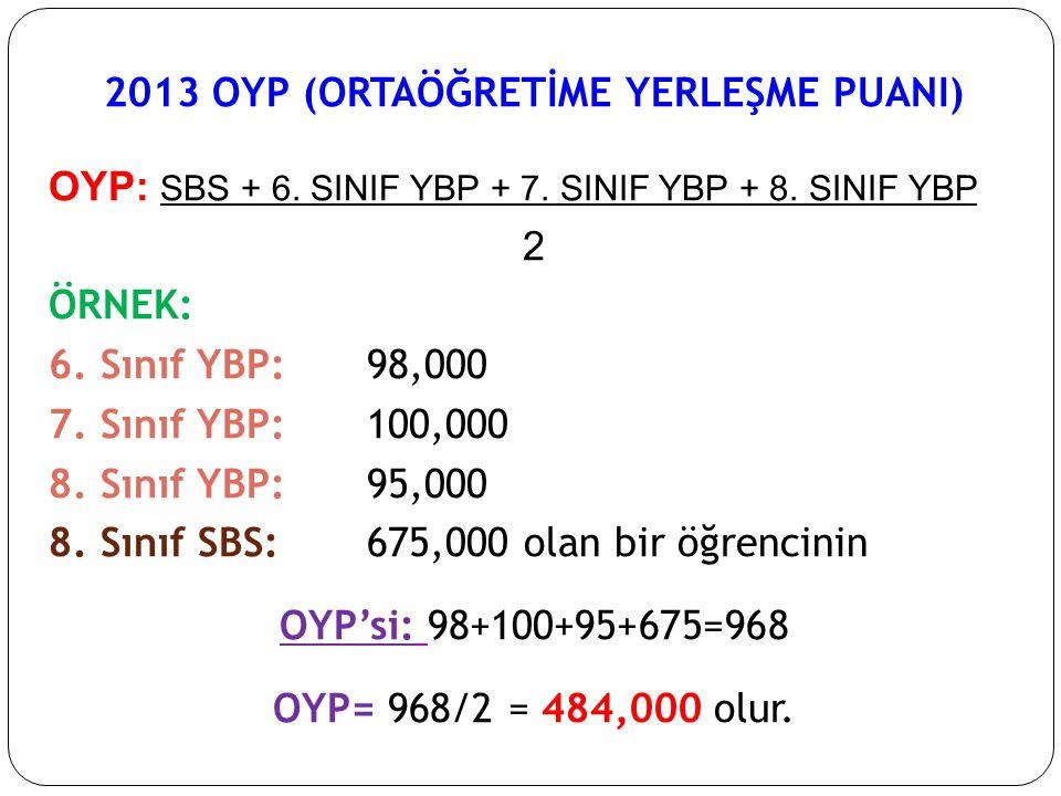 2013 OYP (ORTAÖĞRETİME YERLEŞME PUANI) OYP: SBS + 6. SINIF YBP + 7. SINIF YBP + 8. SINIF YBP 2 ÖRNEK: 6. Sınıf YBP:98,000 7. Sınıf YBP:100,000 8. Sını