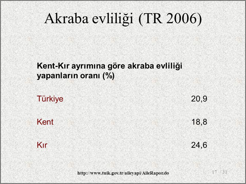 Akraba evliliği (TR 2006) Kent-Kır ayrımına göre akraba evliliği yapanların oranı (%) Türkiye20,9 Kent18,8 Kır24,6 / 3117 http://www.tuik.gov.tr/aileyapi/AileRapor.do