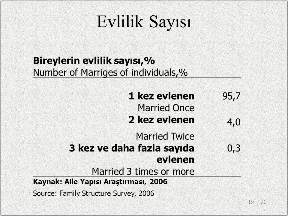 Evlilik Sayısı Bireylerin evlilik sayısı,% Number of Marriges of individuals,% 1 kez evlenen 95,7 Married Once 2 kez evlenen 4,0 Married Twice 3 kez ve daha fazla sayıda evlenen 0,3 Married 3 times or more Kaynak: Aile Yapısı Araştırması, 2006 Source: Family Structure Survey, 2006 / 3119