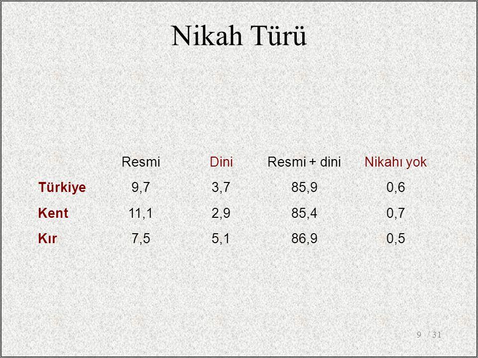 Nikah Türü / 319 ResmiDiniResmi + diniNikahı yok Türkiye9,73,785,90,6 Kent11,12,985,40,7 Kır7,55,186,90,5