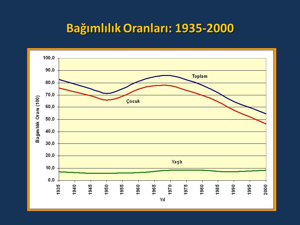 Bağımlılık Oranları: 1935-2000