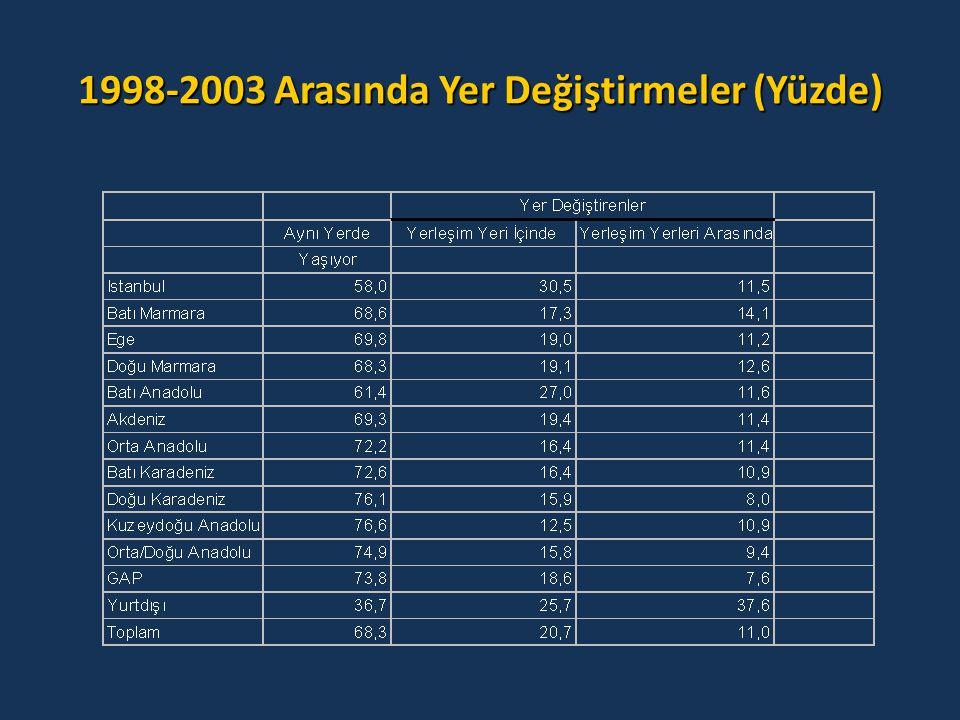 1998-2003 Arasında Yer Değiştirmeler (Yüzde)