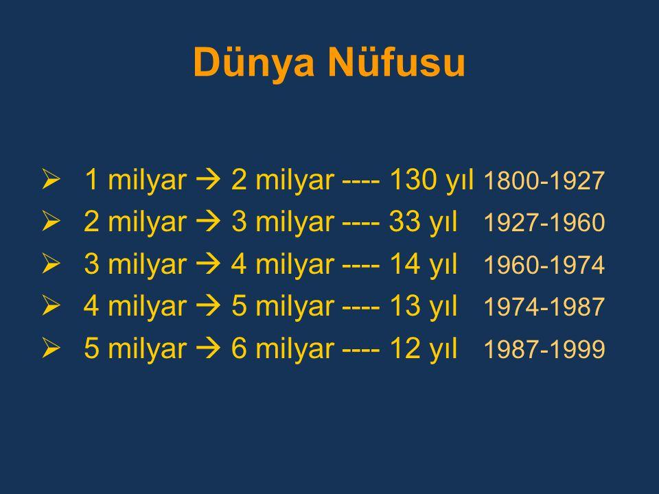 Dünya Nüfusu  1 milyar  2 milyar ---- 130 yıl 1800-1927  2 milyar  3 milyar ---- 33 yıl 1927-1960  3 milyar  4 milyar ---- 14 yıl 1960-1974  4